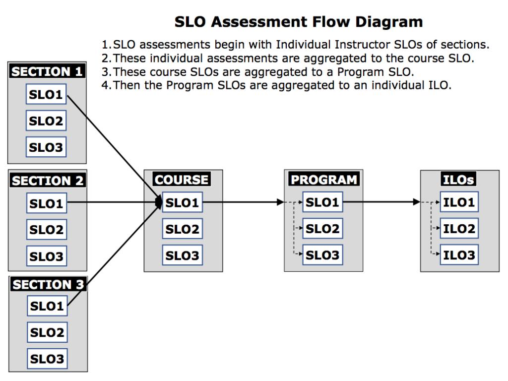 SLO Assessment Flow