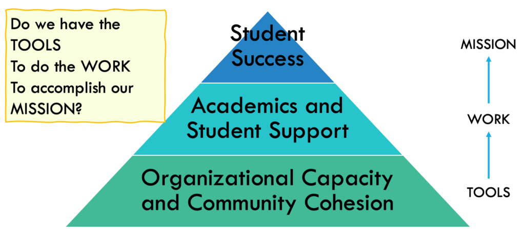 Do we have the tools to do the work to accomplish our mission? Pyramid with Organizational Capacity and Community cohesion on the bottom. Academics and student support middle.  Student success at the top.