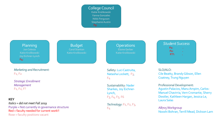 Graphic of college council, planning, budget, operations and student success.  and the sub-committees of each.  Faculty members on each committee listed along with vacant positions