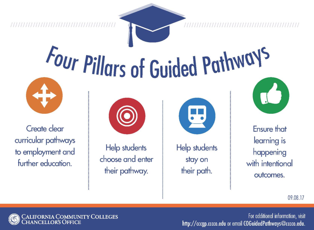 The four pillars of guided pathways: Define the path, Enter the Path, Stay on the path, Ensure learning