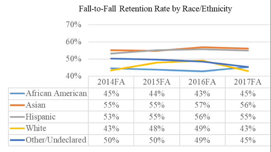 Graph of retention rates at CCC disaggregated by ethnicity
