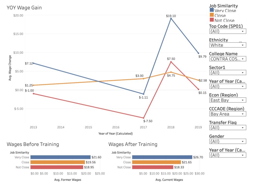 Graph from CCCCO CTE Jobs data