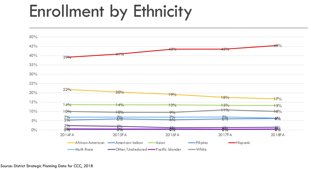 Enrollment by ethnicity graph showing % of studets of each ethnicity.