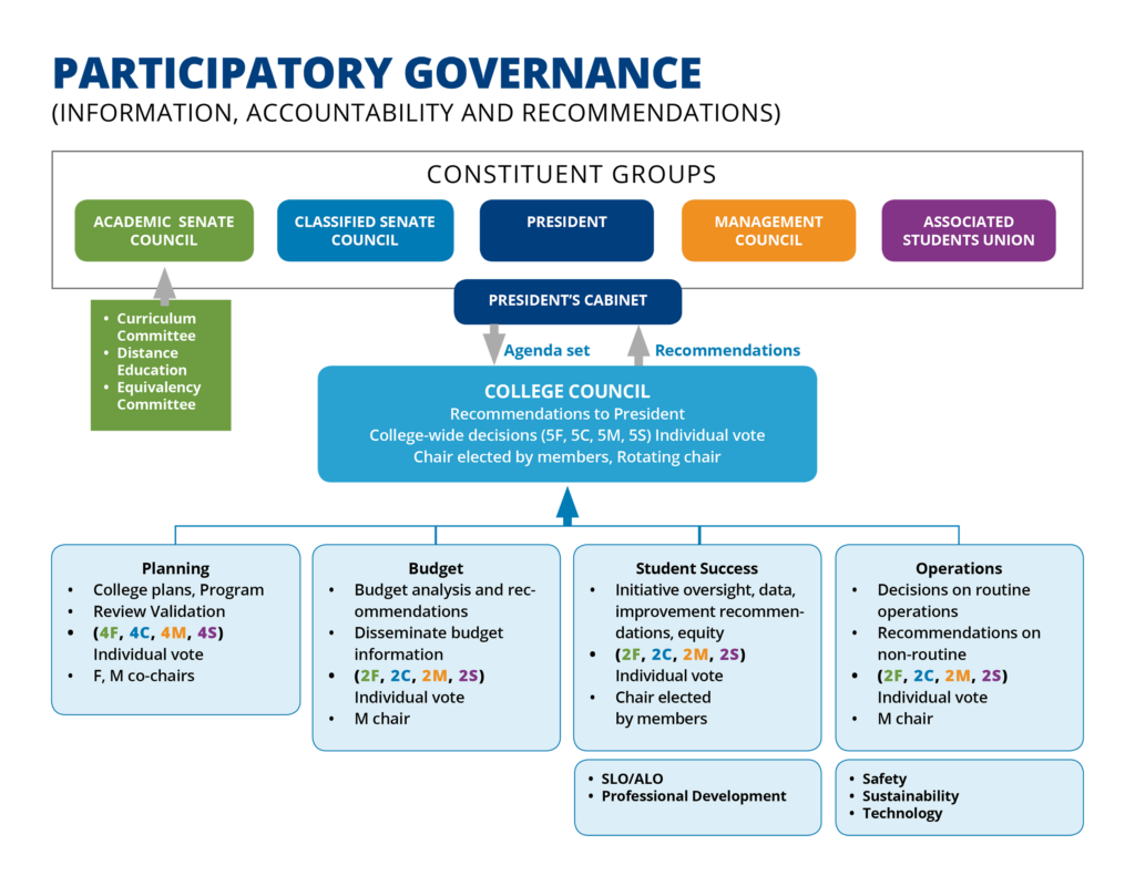 CCC partcipatory governance schematic